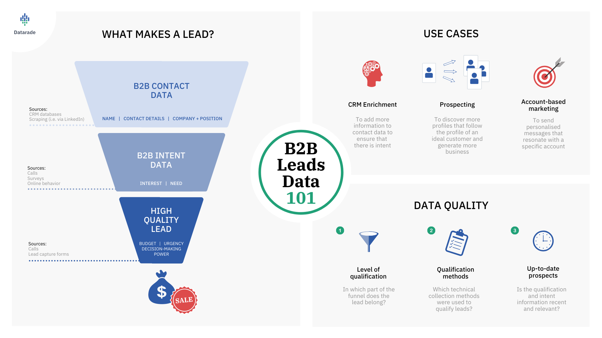 What is B2B Leads Data?