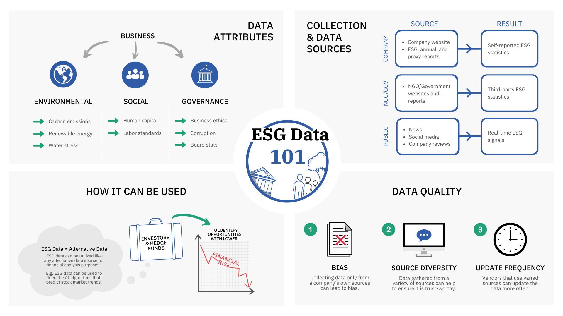 What is ESG Data?
