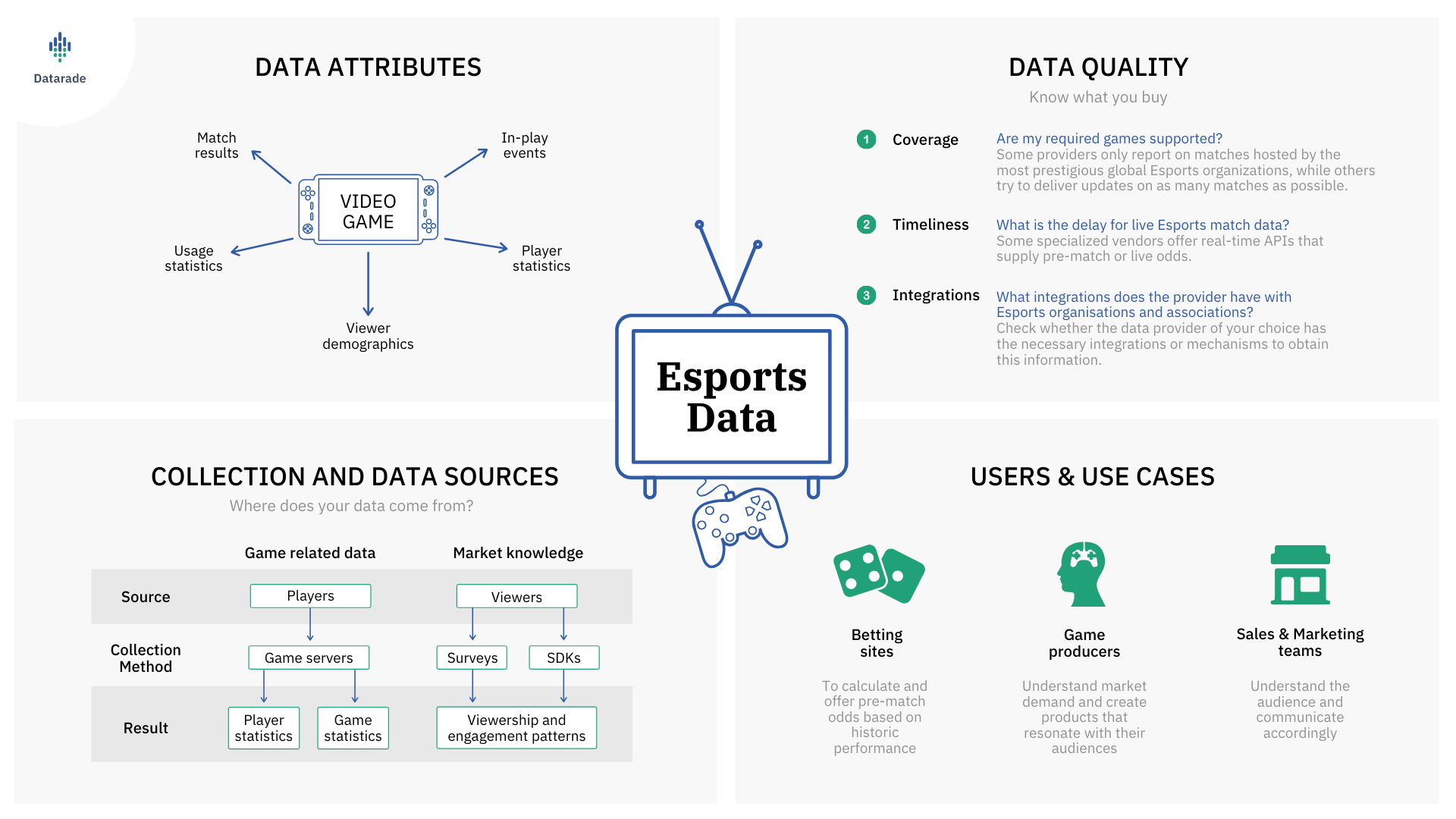 What is Esports data?