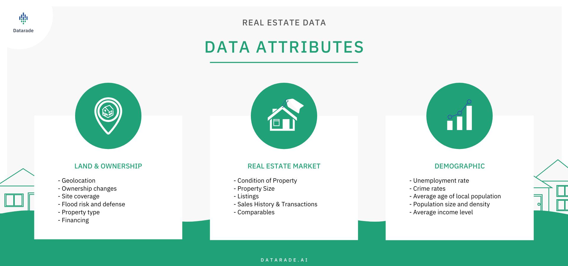 Real Estate Data Attributes
