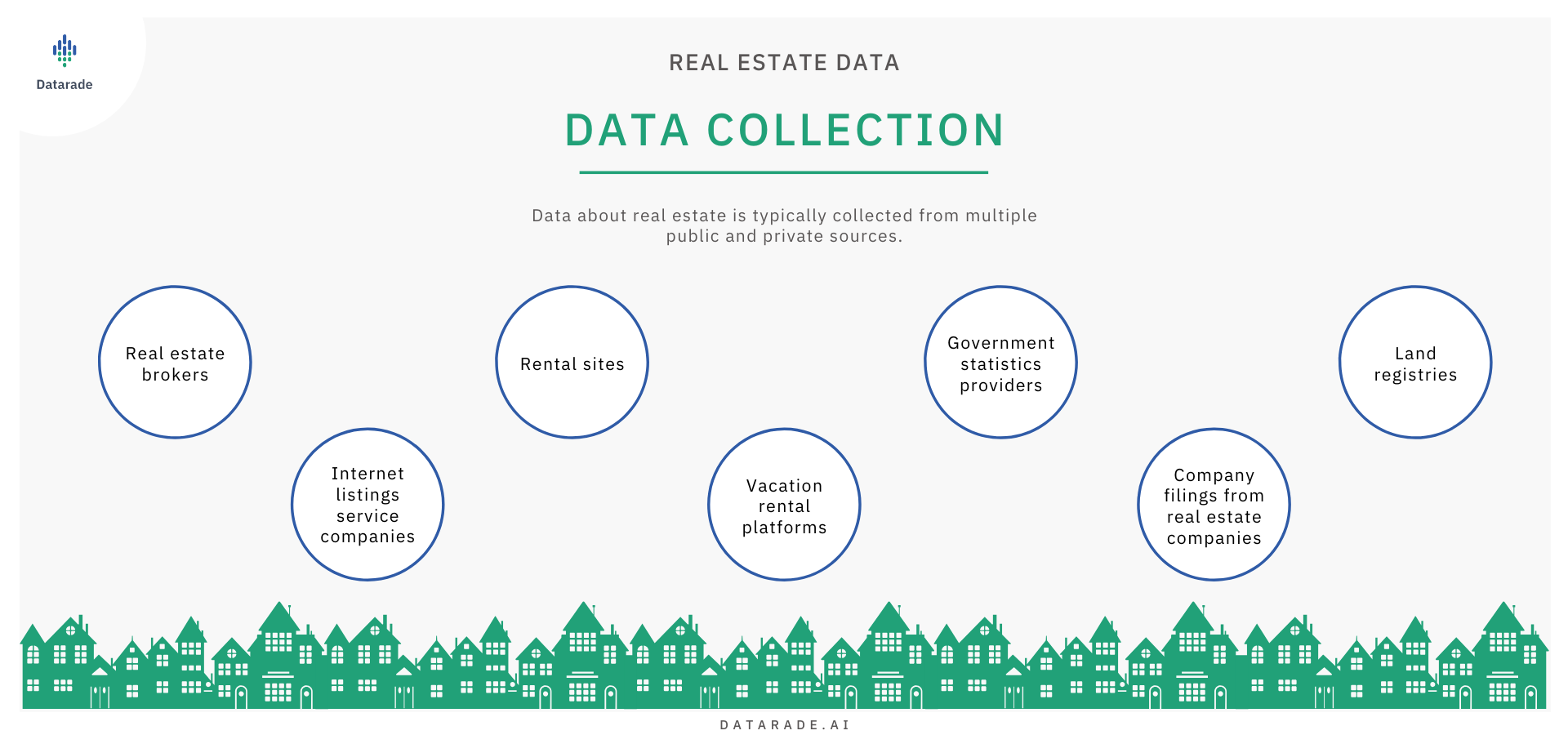 Real Estate Market Data Collection